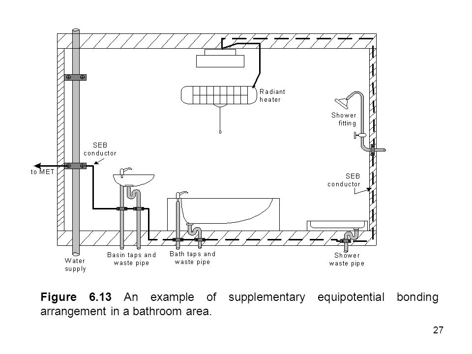 Figure 6.13 An example of supplementary equipotential bonding arrangement in a bathroom area.