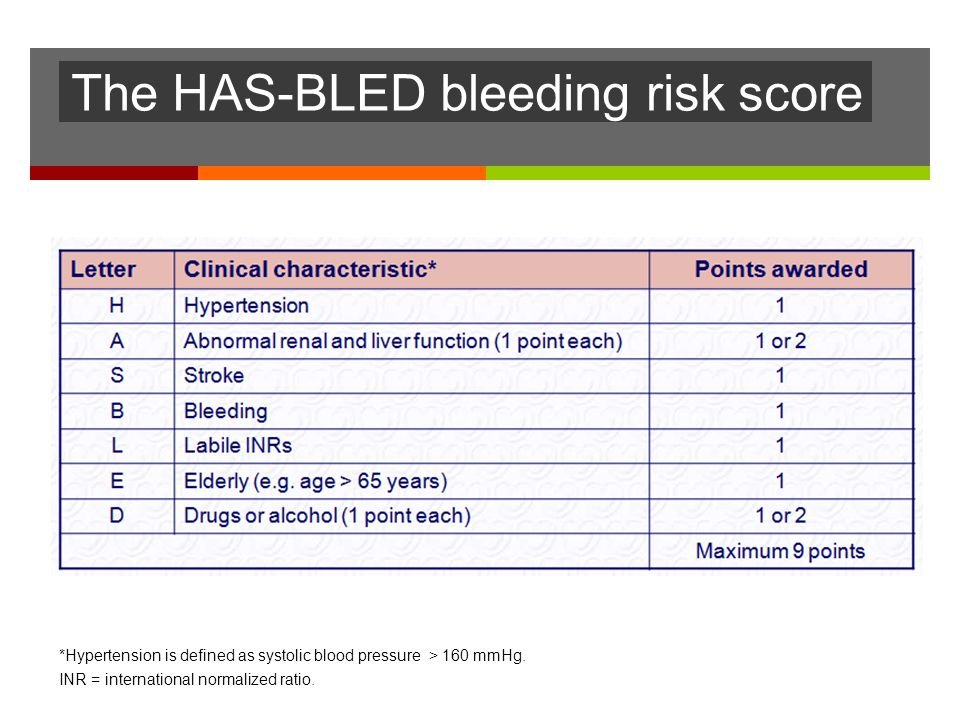 The HAS-BLED bleeding risk score