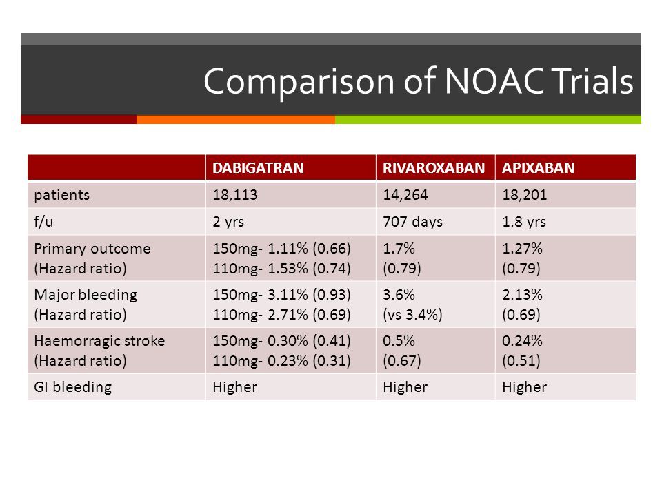 Comparison of NOAC Trials