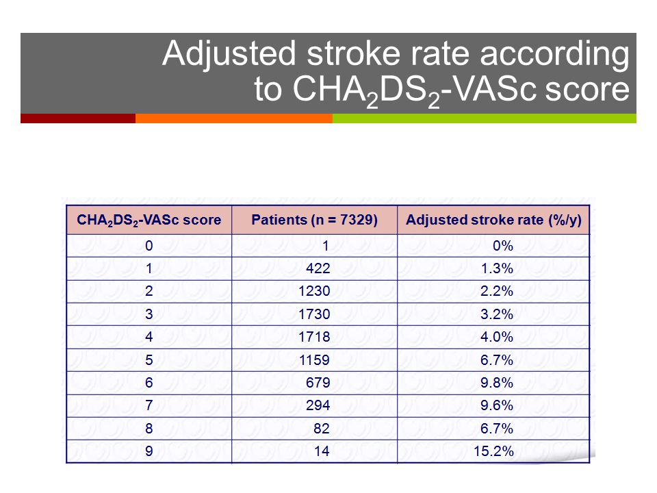 Adjusted stroke rate according to CHA2DS2-VASc score