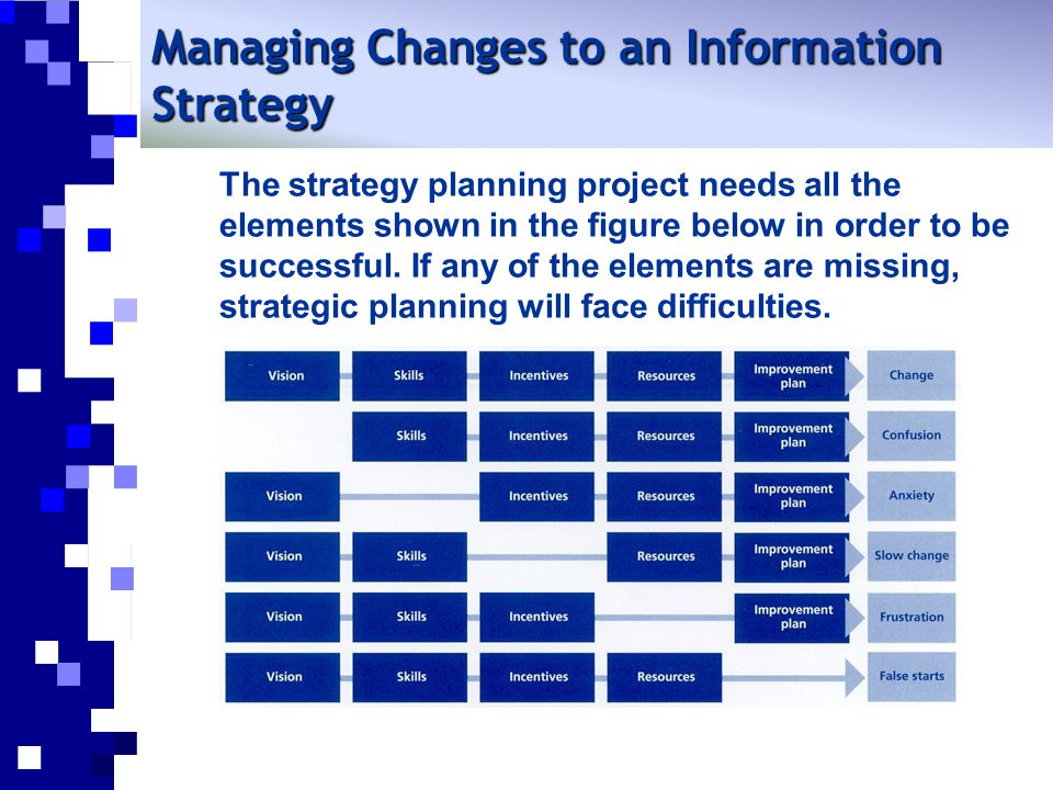 Managing Changes to an Information Strategy