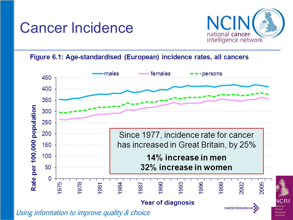 Cancer Incidence Since 1977, incidence rate for cancer has increased in Great Britain, by 25% 14% increase in men.