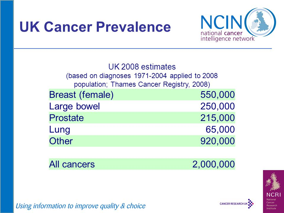UK Cancer Prevalence Breast (female) 550,000 Large bowel 250,000