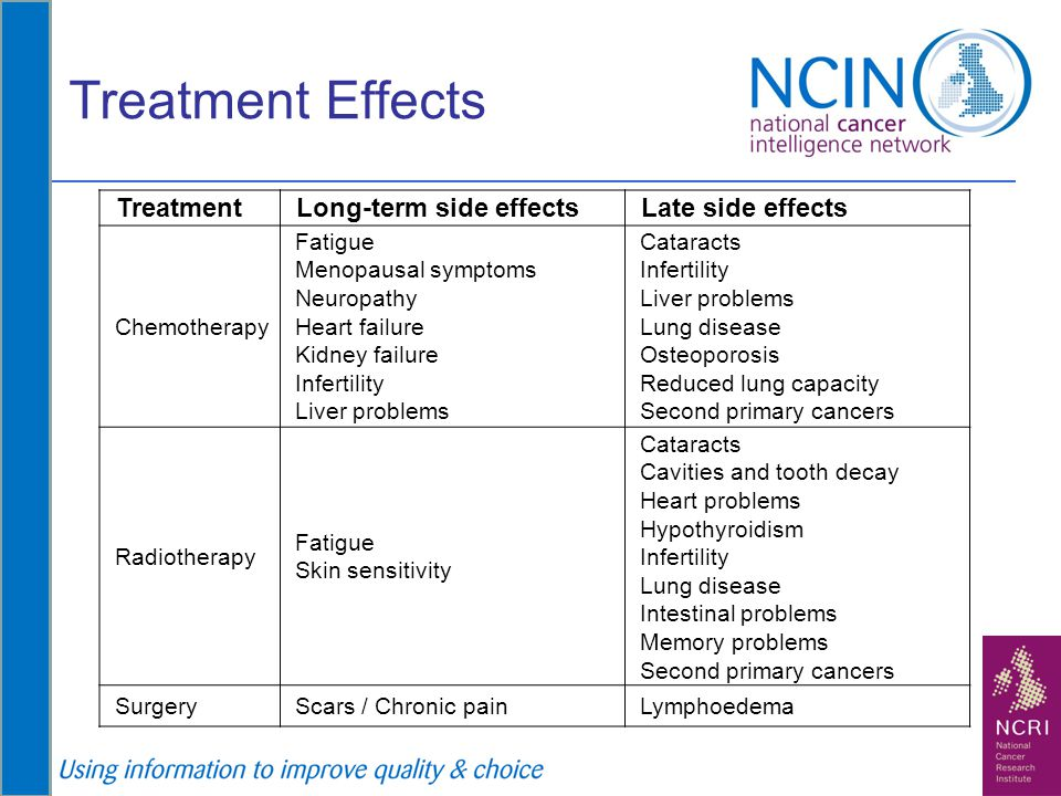 Treatment Effects Treatment Long-term side effects Late side effects