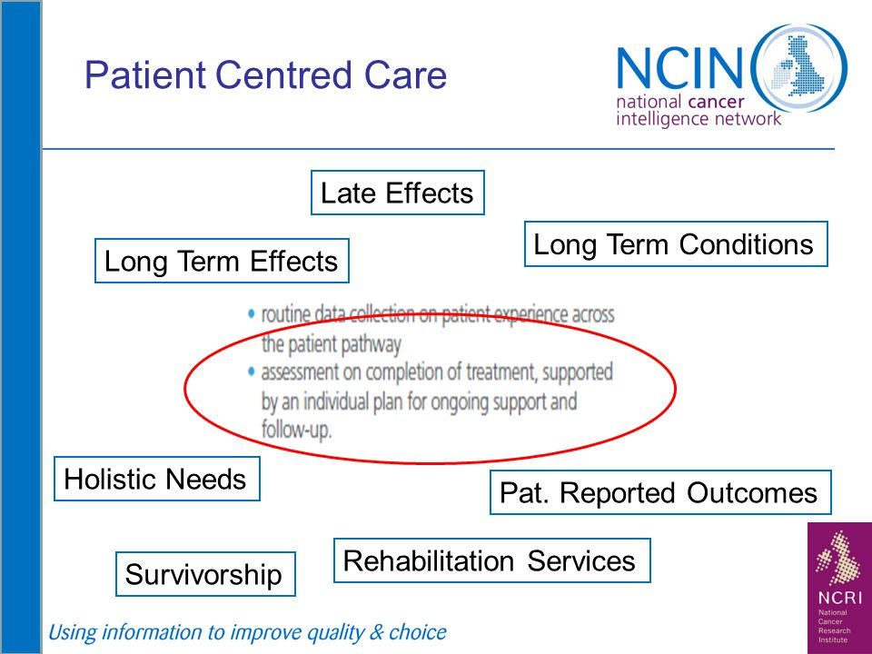 Patient Centred Care Late Effects Long Term Conditions