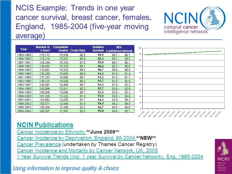 NCIS Example: Trends in one year cancer survival, breast cancer, females, England, 1985-2004 (five-year moving average)