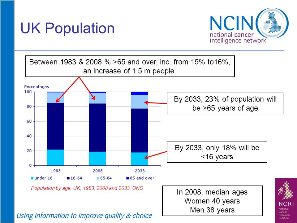 UK Population Between 1983 & 2008 % >65 and over, inc. from 15% to16%, an increase of 1.5 m people.