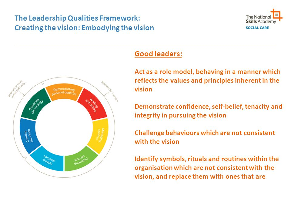 The Leadership Qualities Framework: Creating the vision: Embodying the vision