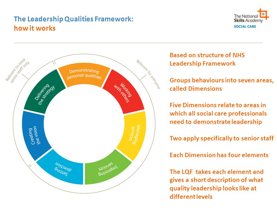 The Leadership Qualities Framework: how it works