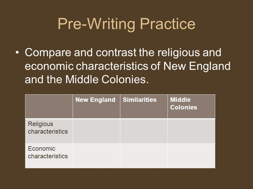 Pre-Writing Practice Compare and contrast the religious and economic characteristics of New England and the Middle Colonies.