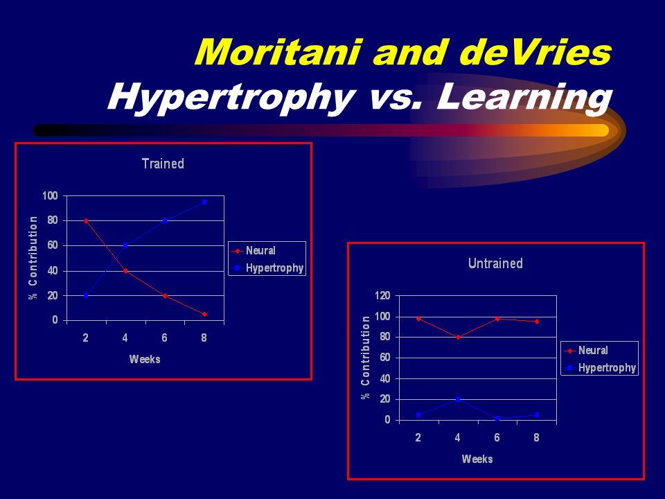 Moritani and deVries Hypertrophy vs. Learning
