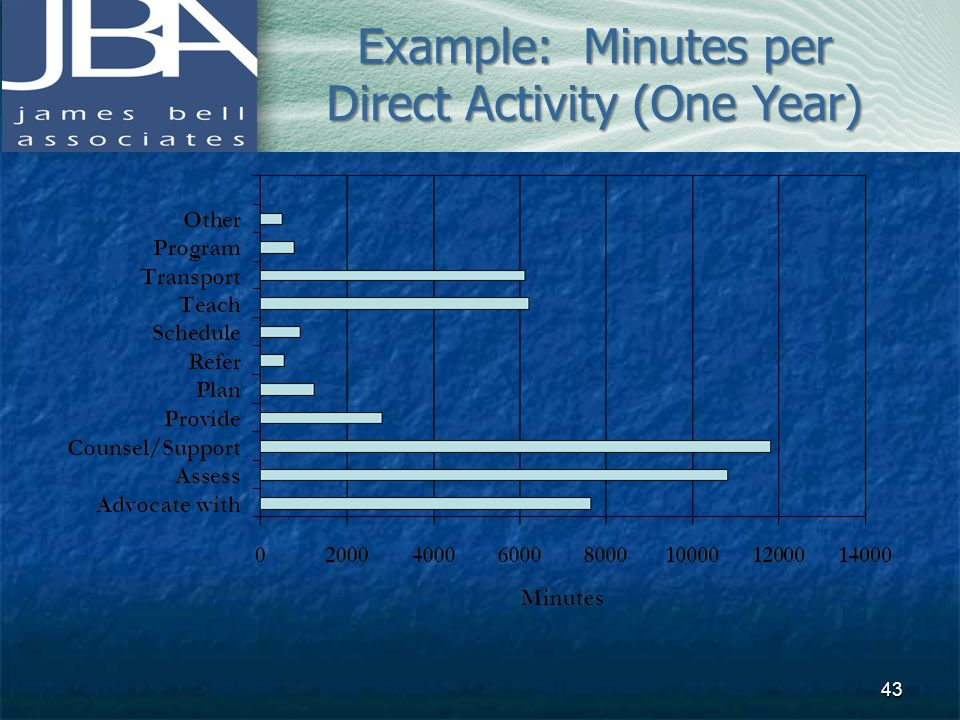 Example: Minutes per Direct Activity (One Year)