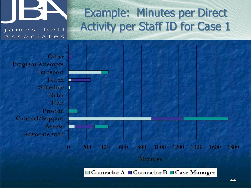 Example: Minutes per Direct Activity per Staff ID for Case 1