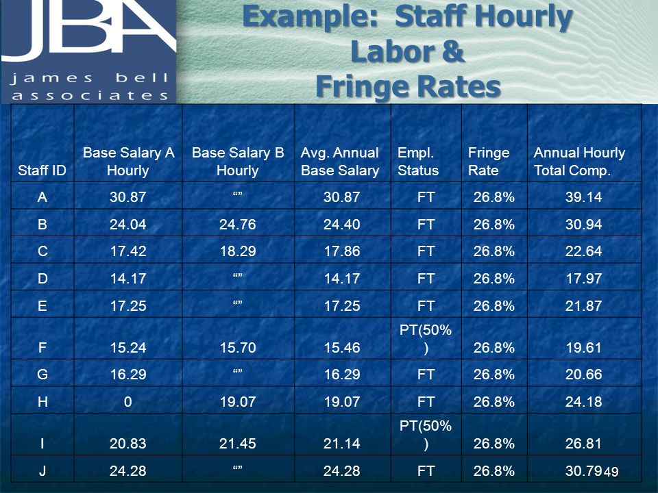 Example: Staff Hourly Labor &