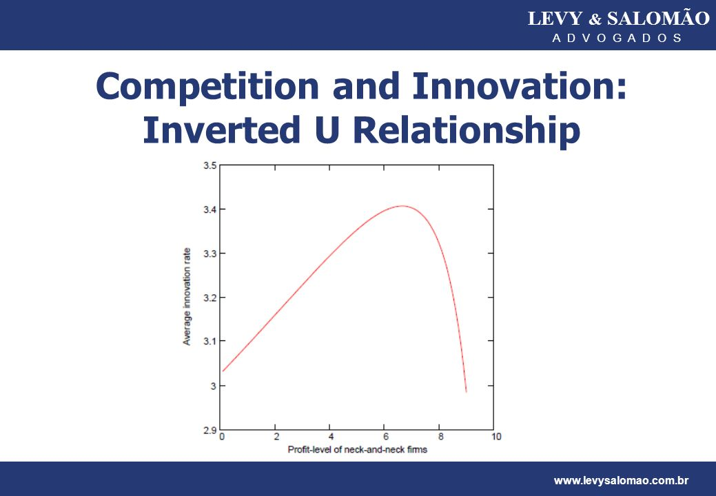 Competition and Innovation: Inverted U Relationship