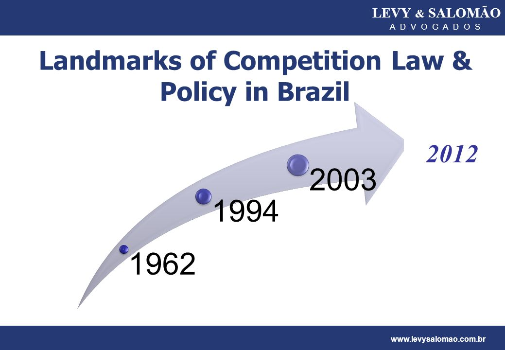 Landmarks of Competition Law & Policy in Brazil