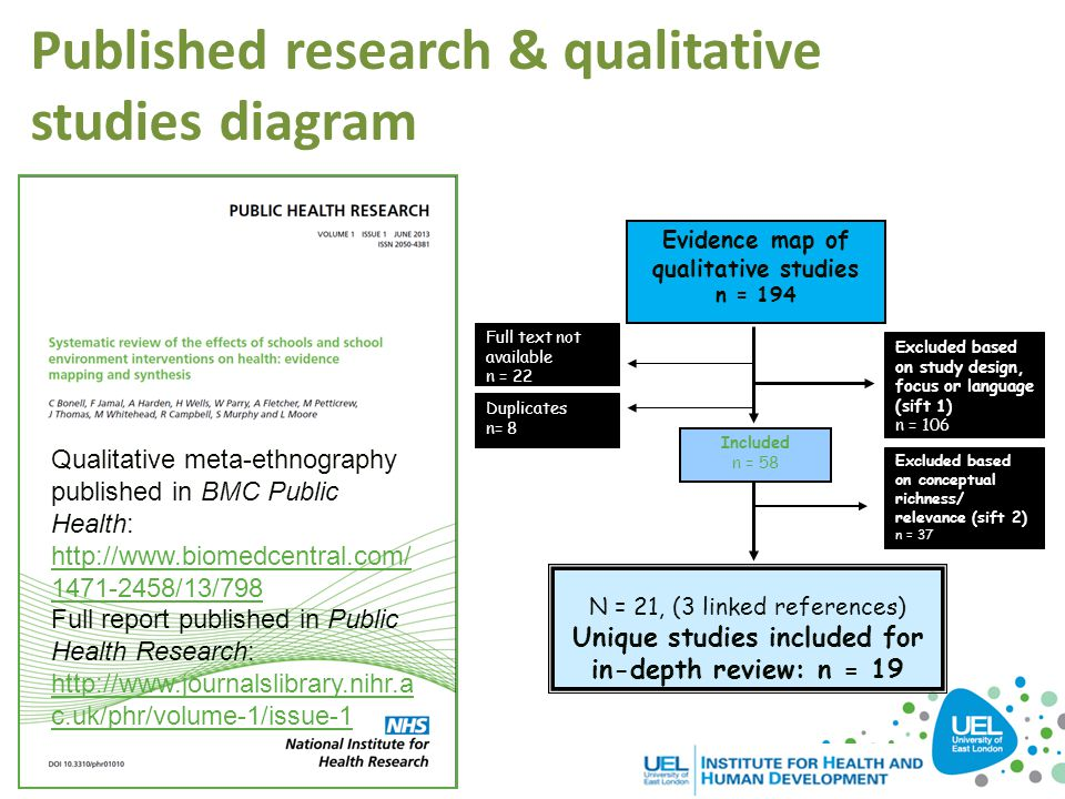 Published research & qualitative studies diagram