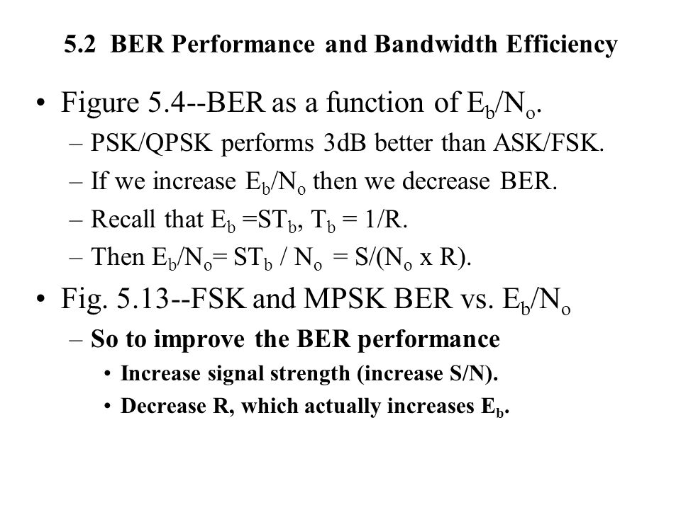 5.2 BER Performance and Bandwidth Efficiency