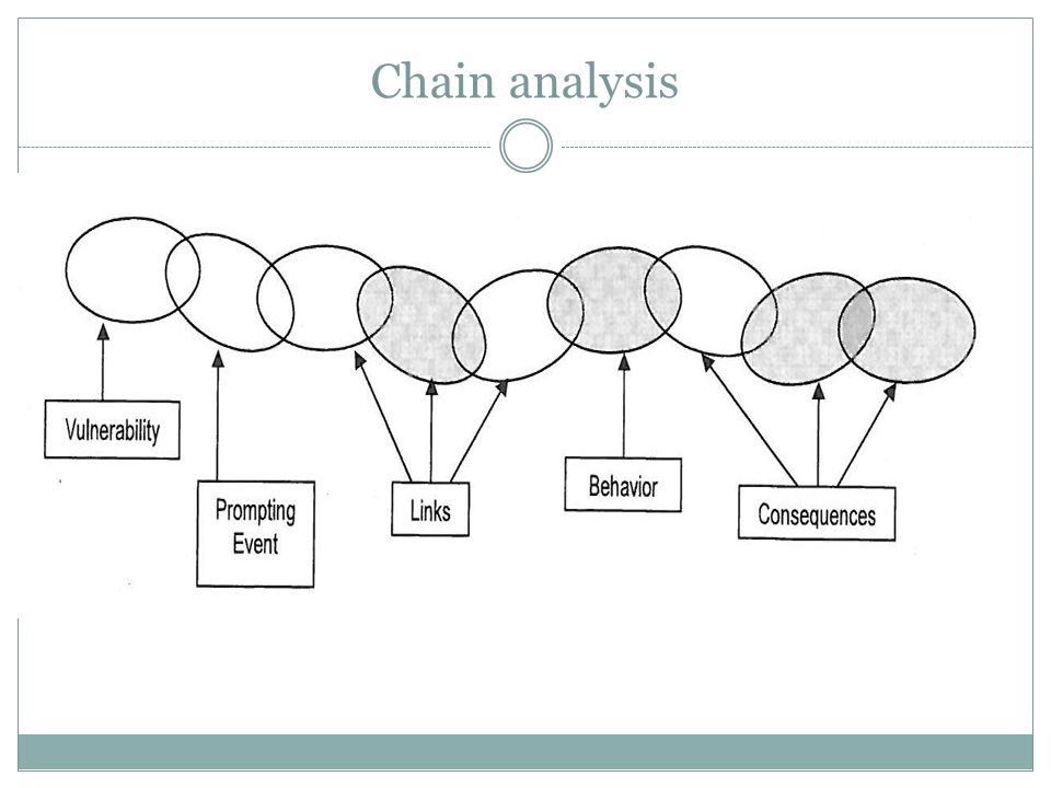 Chain analysis Chain analysis begins with a clear definition of problem behaviour. Then vulnerability factors – then prompting event.
