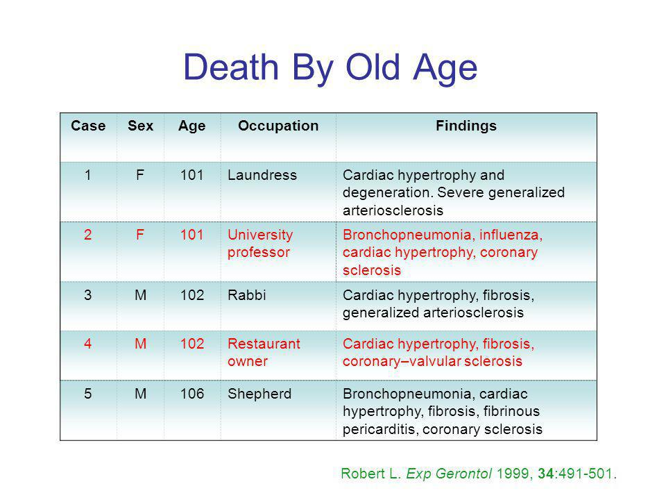 Death By Old Age Case Sex Age Occupation Findings 1 F 101 Laundress