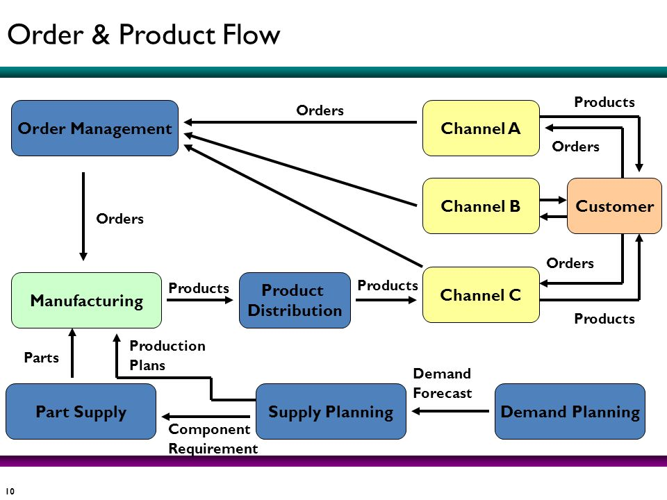 Order & Product Flow Order Management Channel A Channel B Customer