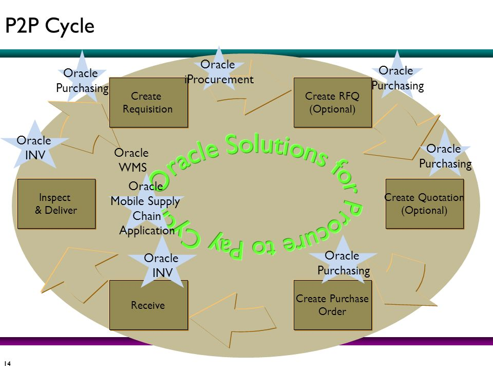 Oracle Solutions for Procure to Pay Cycle P2P Cycle Oracle Oracle
