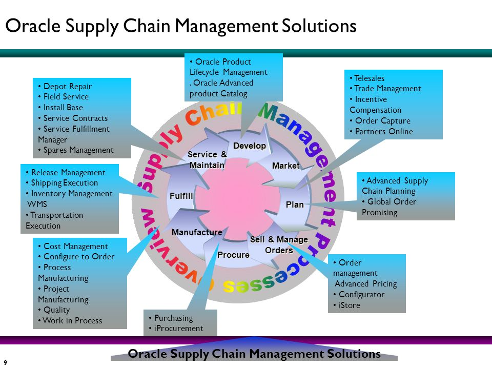 Oracle Supply Chain Management Solutions