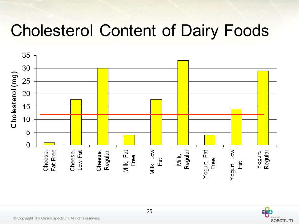 Cholesterol Content of Dairy Foods