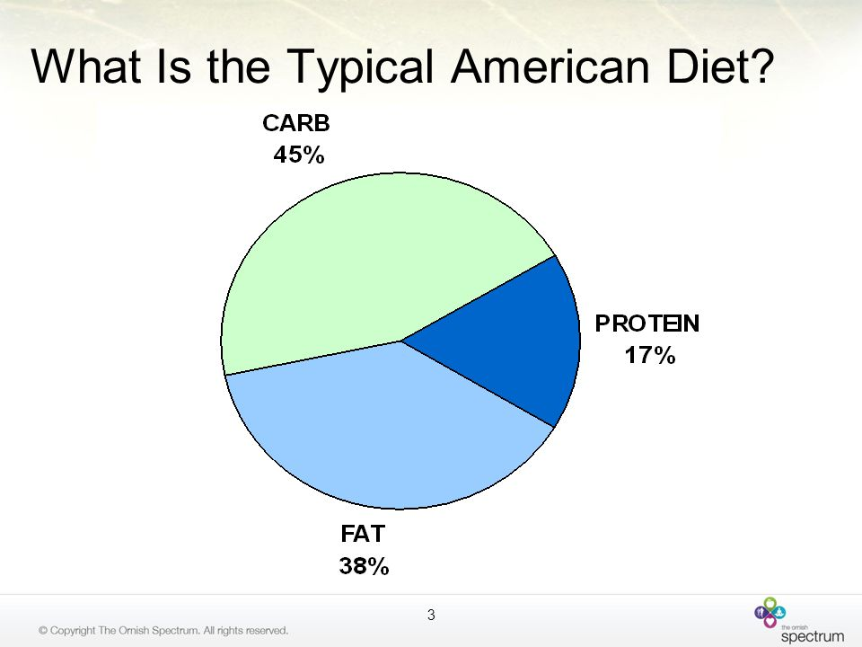 What Is the Typical American Diet