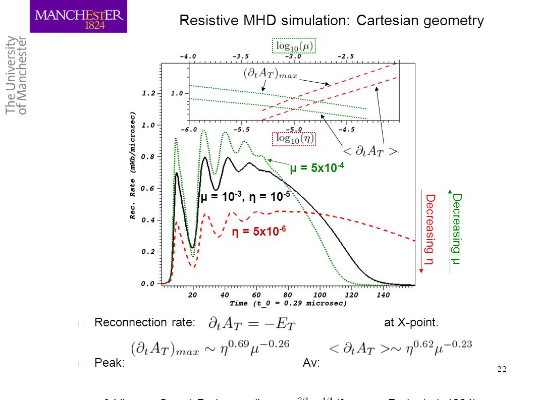 Resistive MHD simulation: Cartesian geometry
