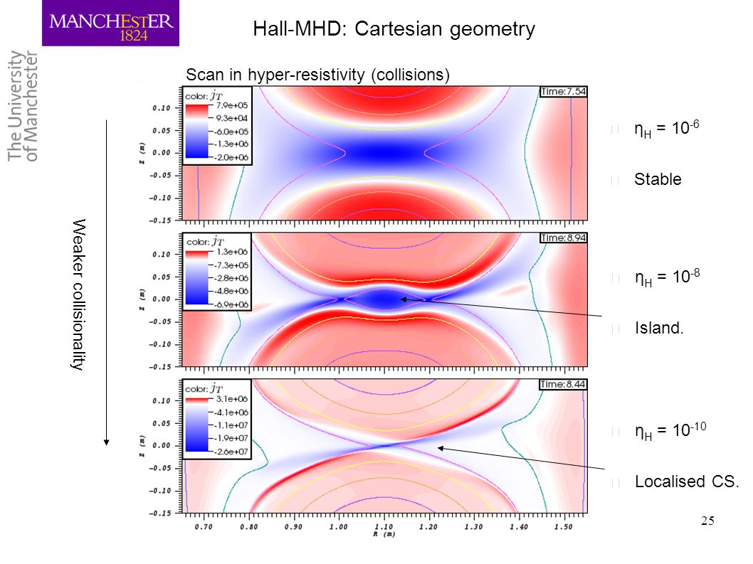 Hall-MHD: Cartesian geometry