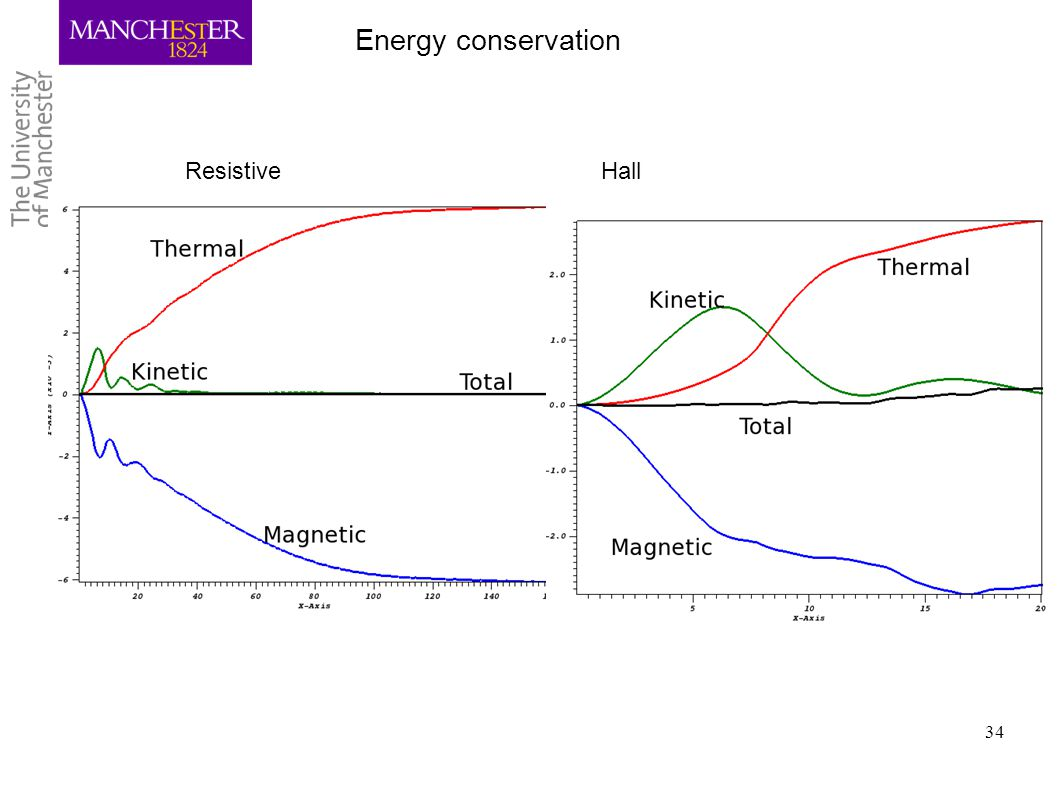 Energy conservation Resistive Hall