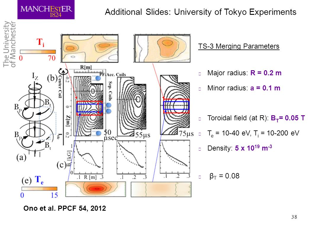 Additional Slides: University of Tokyo Experiments