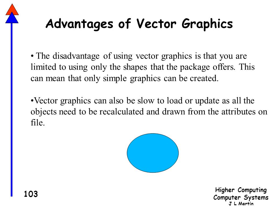 Advantages of Vector Graphics