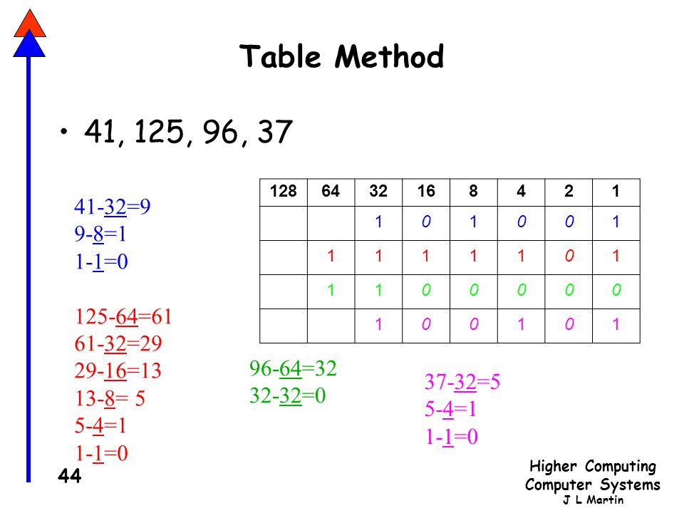 Table Method 41, 125, 96, 37 41-32=9 9-8=1 1-1=0 125-64=61 61-32=29