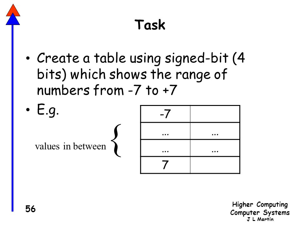Task Create a table using signed-bit (4 bits) which shows the range of numbers from -7 to +7. E.g.