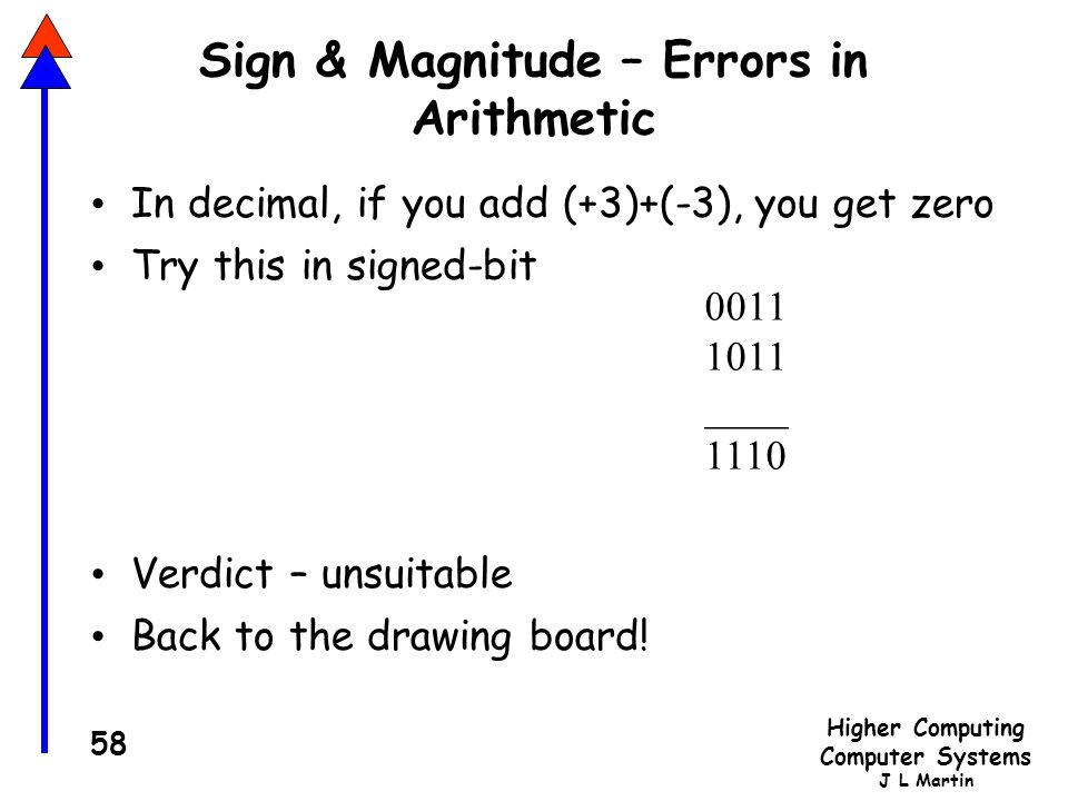 Sign & Magnitude – Errors in Arithmetic