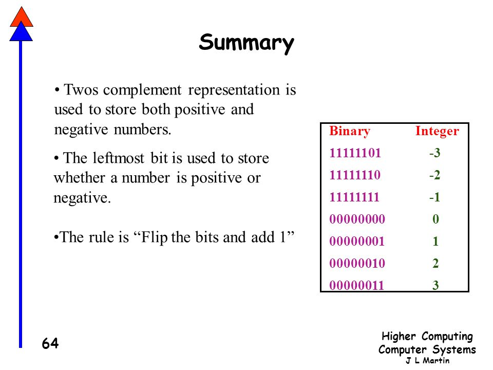Summary Twos complement representation is used to store both positive and negative numbers. Integer.