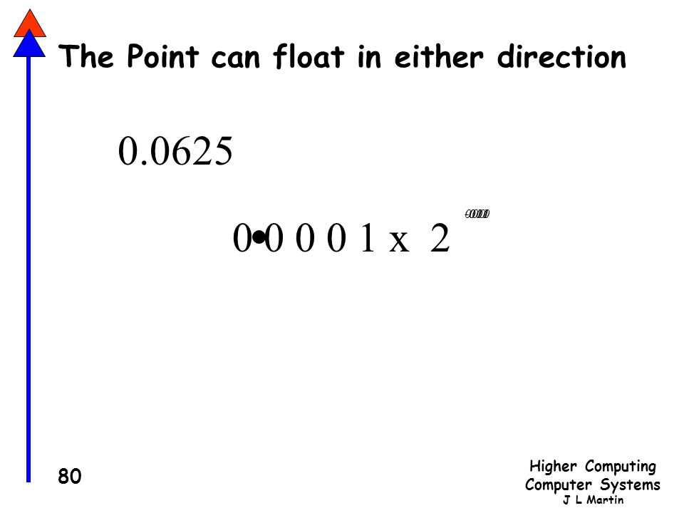 The Point can float in either direction