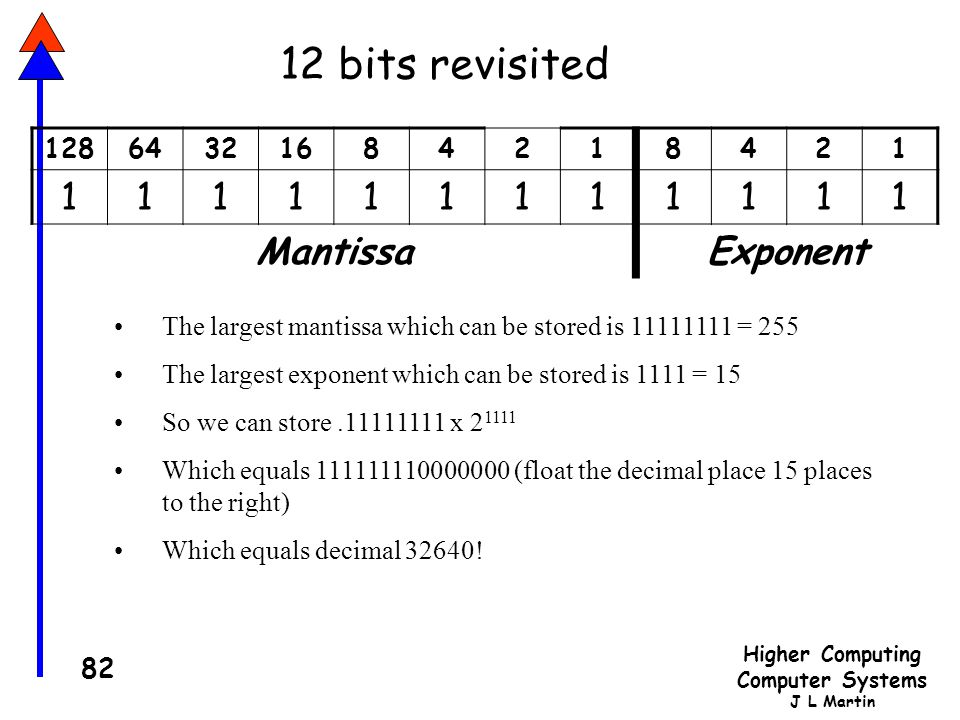 12 bits revisited Mantissa Exponent 128 64 32 16 8 4 2 1