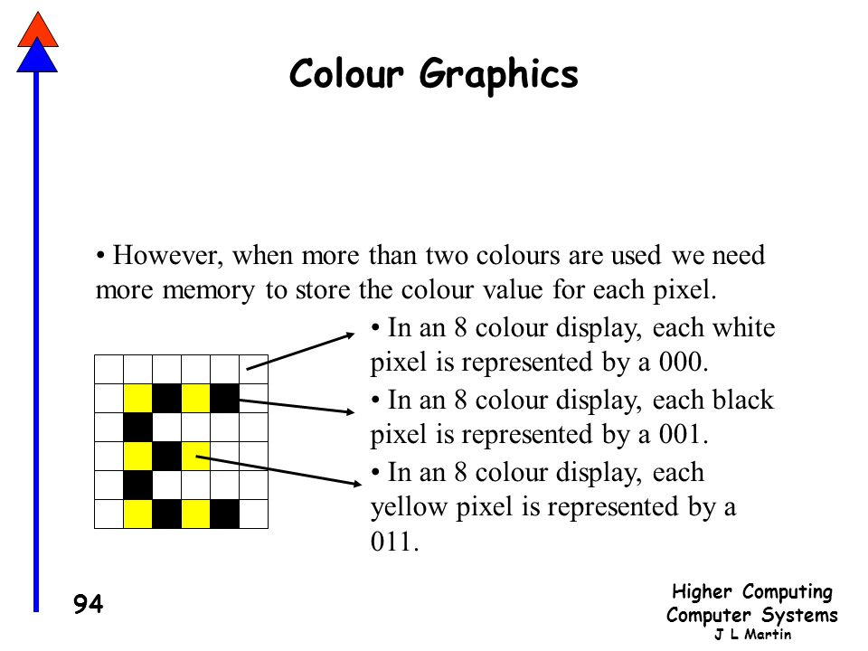 Colour Graphics However, when more than two colours are used we need more memory to store the colour value for each pixel.