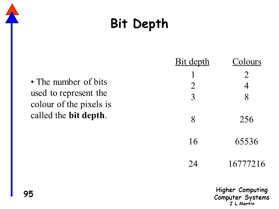 Bit Depth Bit depth Colours 1 2 3 8 16 24 2 4 8 256 65536 16777216