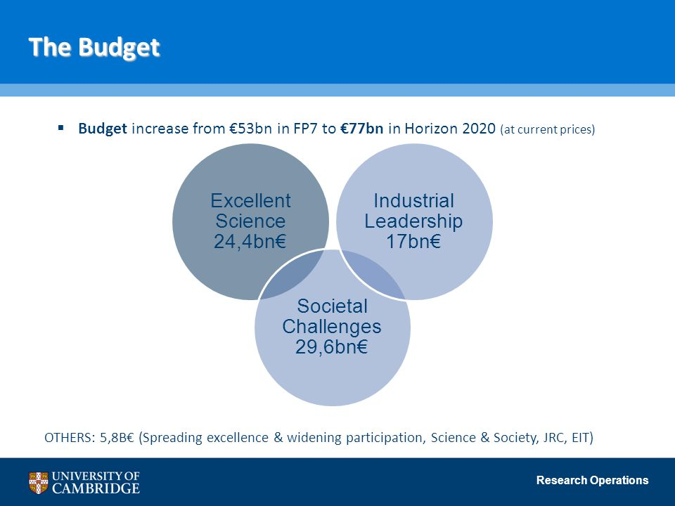 The Budget Excellent Science 24,4bn€ Societal Challenges 29,6bn€