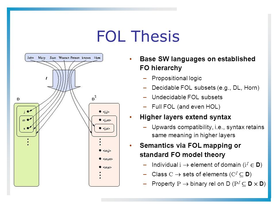 FOL Thesis Base SW languages on established FO hierarchy