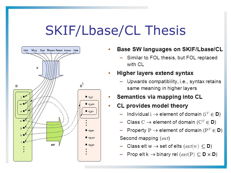 SKIF/Lbase/CL Thesis Base SW languages on SKIF/Lbase/CL