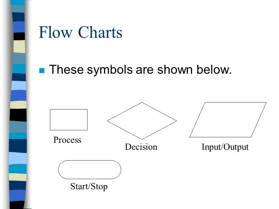 Flow Charts These symbols are shown below. Decision Input/Output