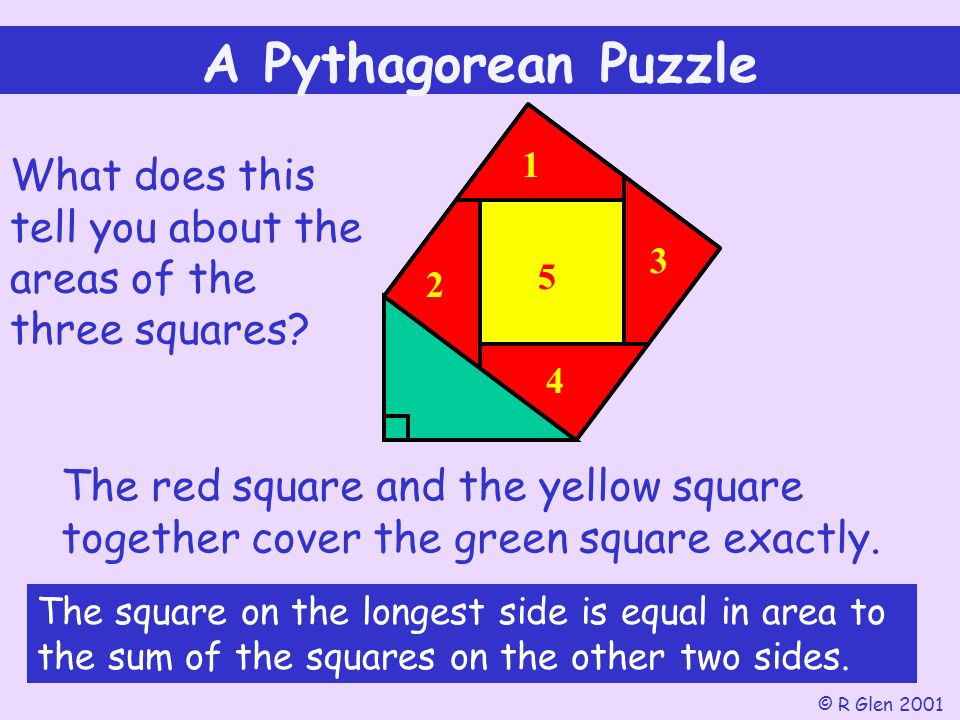 A Pythagorean Puzzle 1. What does this tell you about the areas of the three squares 3. 2. 5. 4.