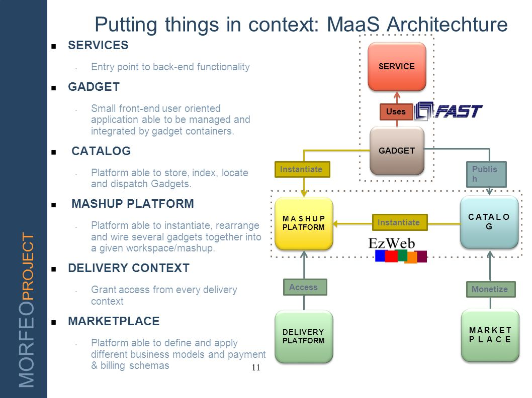 Putting things in context: MaaS Architechture