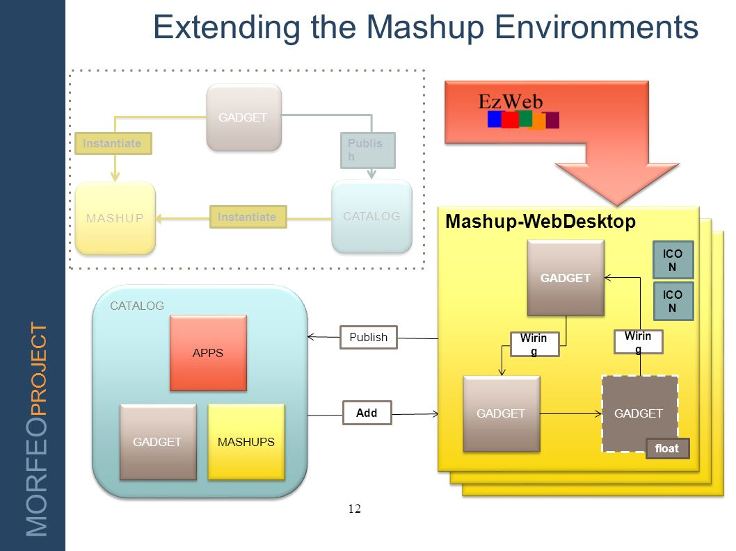 Extending the Mashup Environments