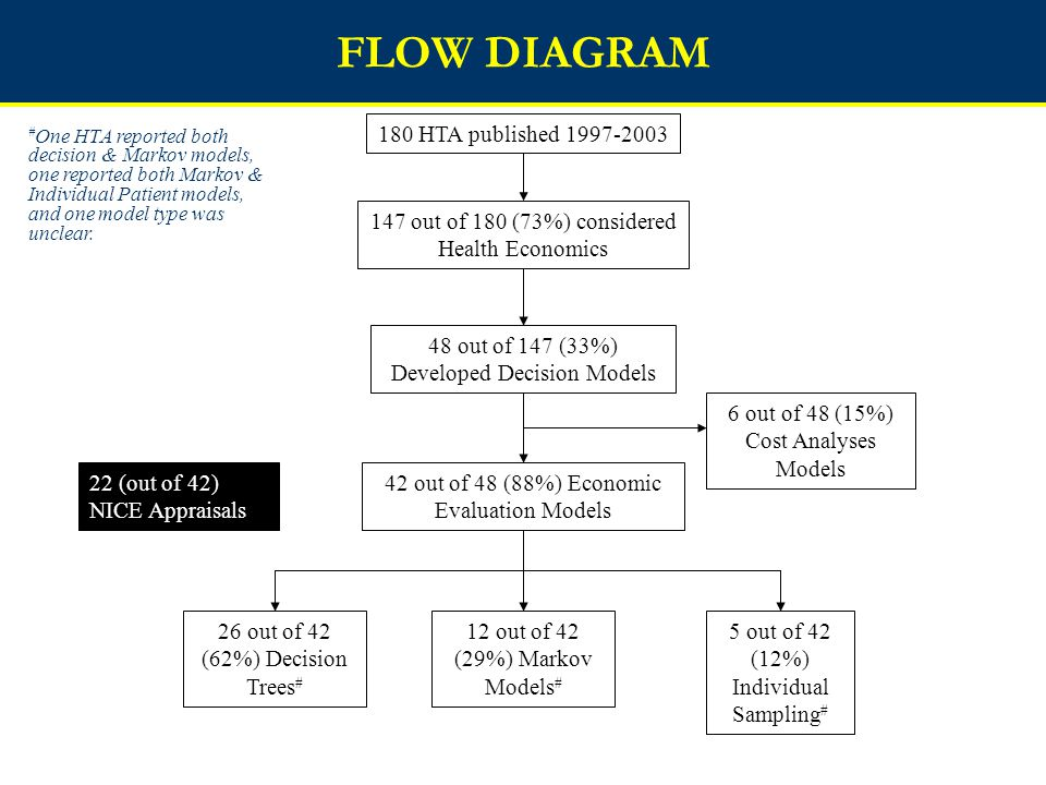 FLOW DIAGRAM 180 HTA published 1997-2003